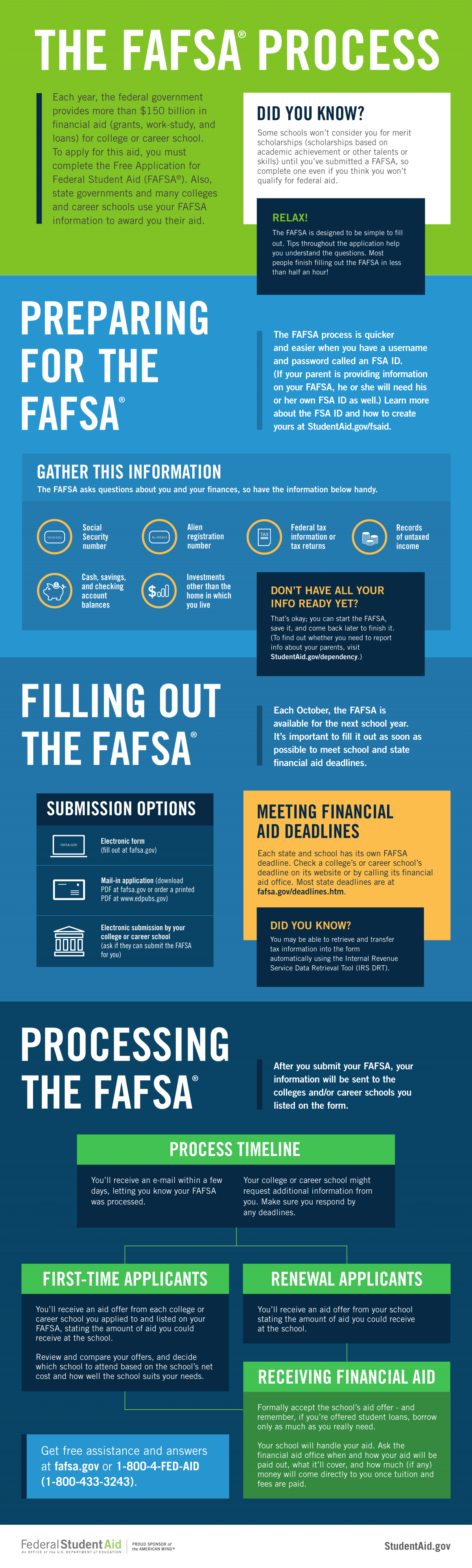 fafsa-process.png